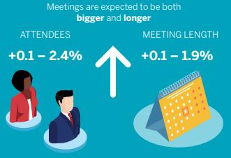 Meetings trends