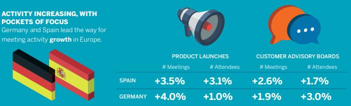 europe trends events meetings