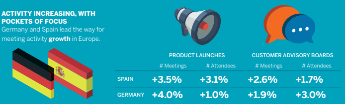 europe trends events meetings